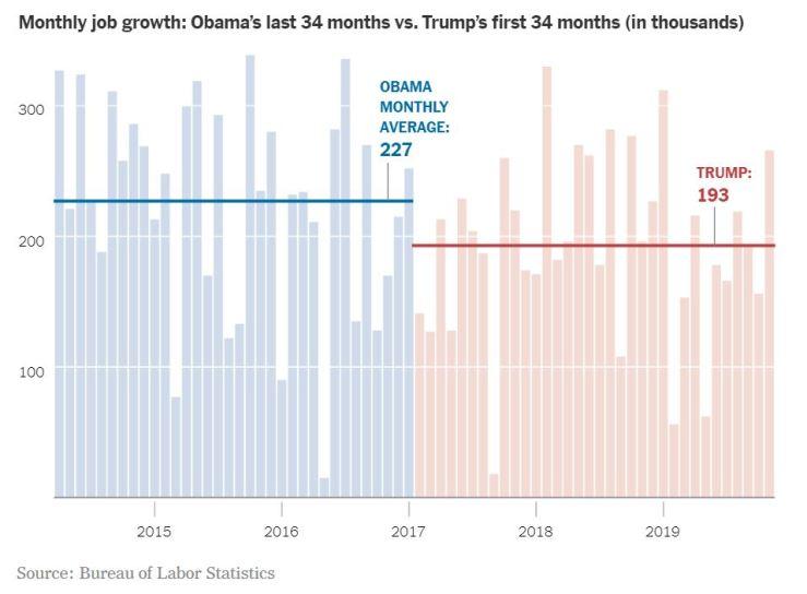 job-charts